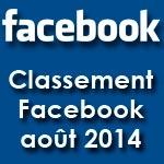 Classement des médias tunisiens sur Facebook : août 2014