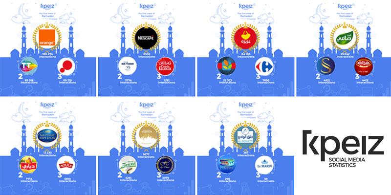 Les pages tunisiennes les plus interactives selon KPEIZ (1ère semaine Ramdan)