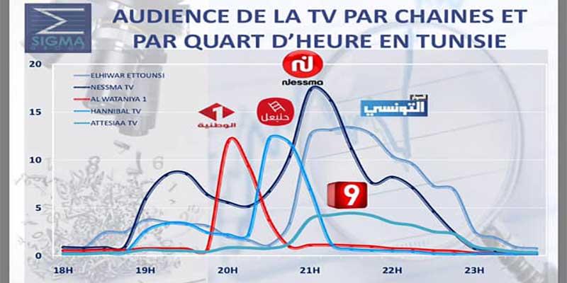 Chiffres du jour : Audience TV Février 2019 en moyenne quotidienne, Tunisie