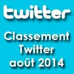 Classement des médias tunisiens sur Twitter : août 2014
