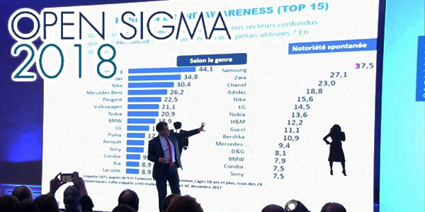Brand Awareness Open sigma 2018