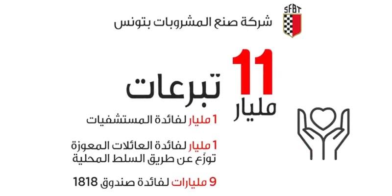 Campagne SFBT - Tounisna El Ghalia - Ramadan 2020